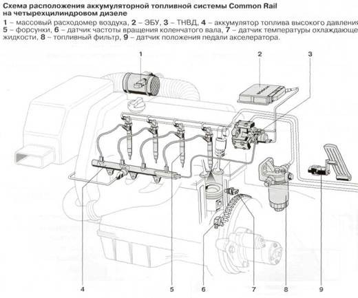 Двигатель дизеля своими руками